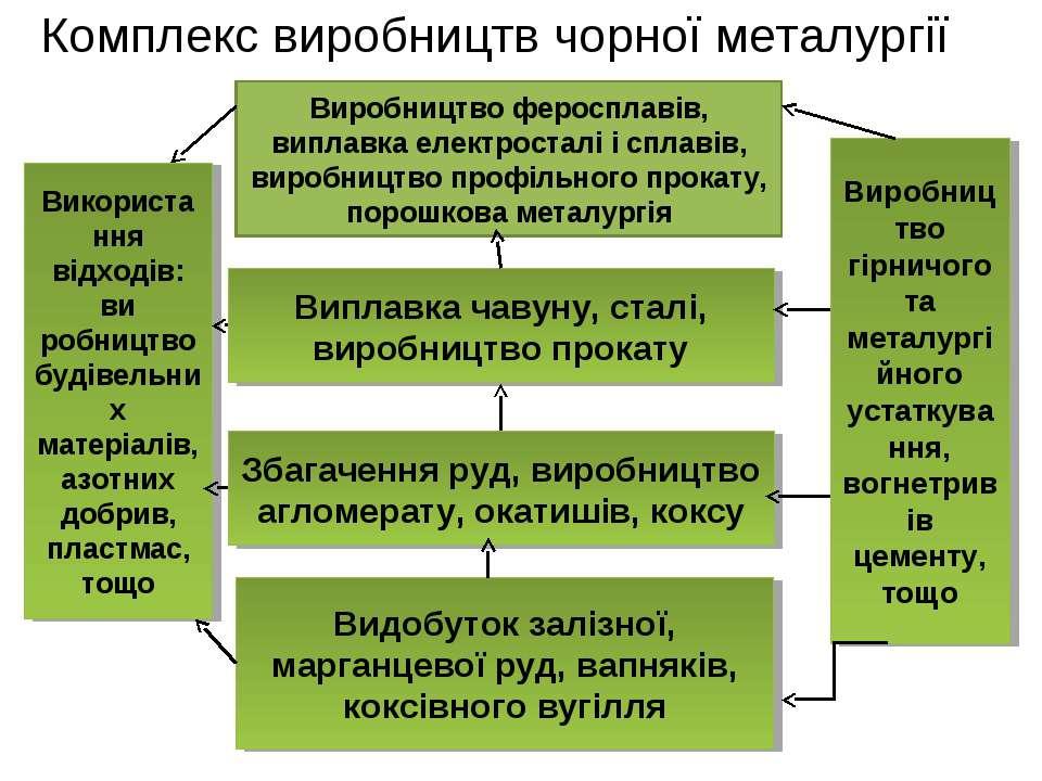 Комплекс виробництв чорної металургії Виробництво феросплавів, виплавка елект...