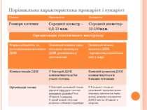 Порівняльна характеристика прокаріот і еукаріот Ознака Прокаріоти Еукаріоти Р...