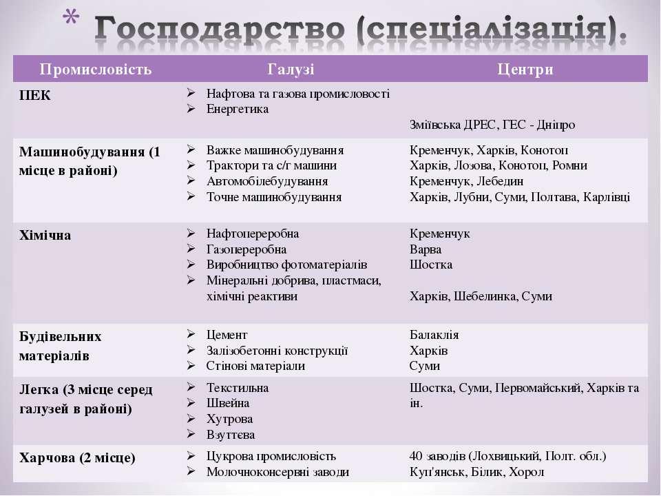 Промисловість Галузі Центри ПЕК Нафтова та газова промисловості Енергетика Зм...