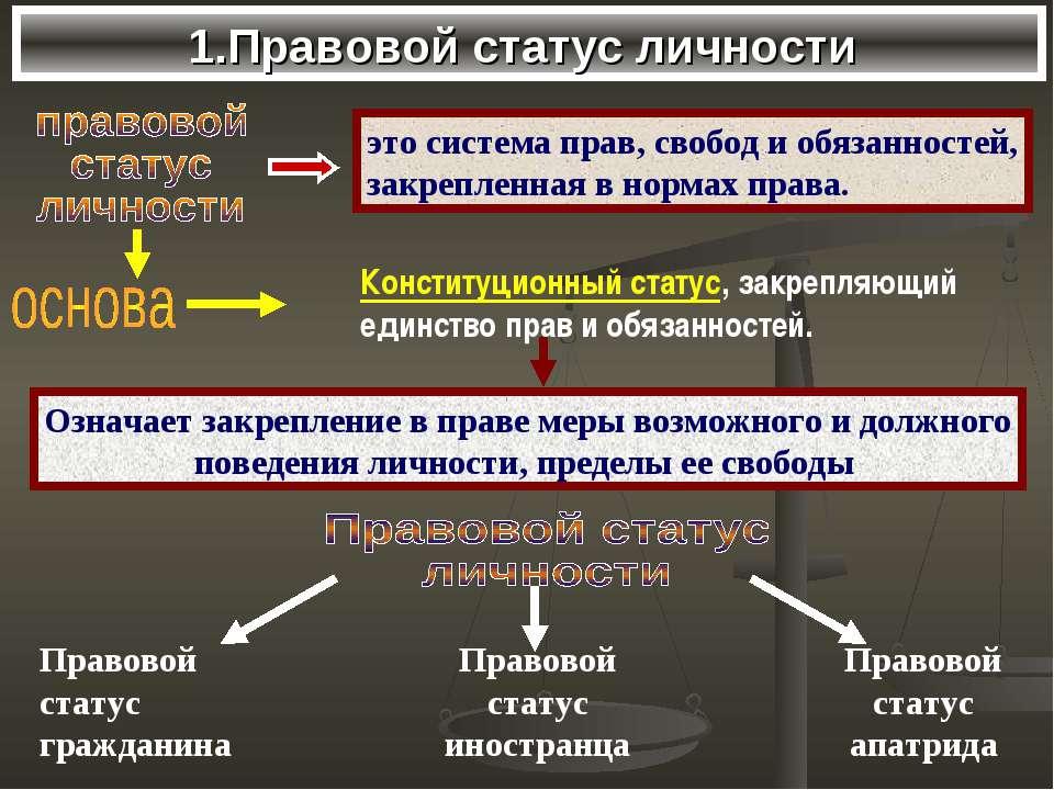 1.Правовой статус личности