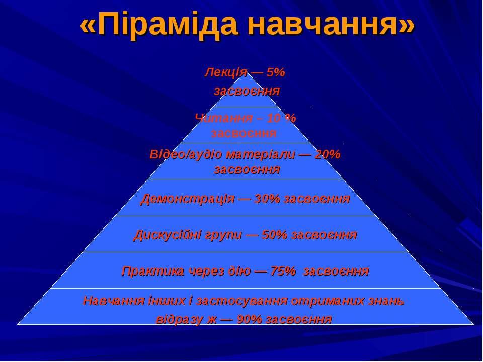 «Піраміда навчання»