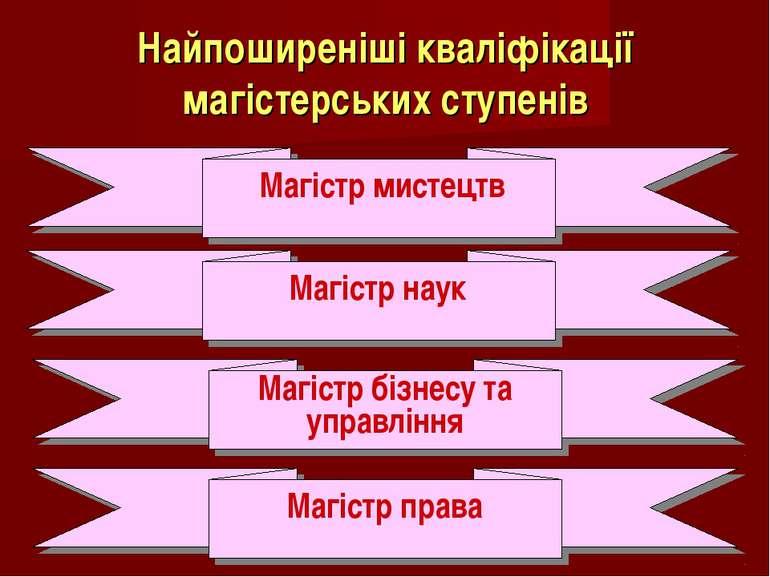 Найпоширеніші кваліфікації магістерських ступенів Магістр мистецтв Магістр на...
