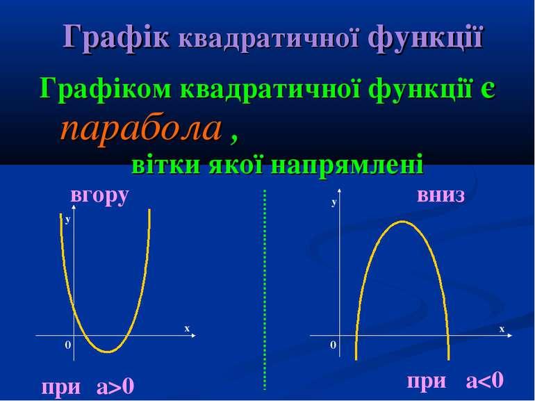 Графік квадратичної функції Графіком квадратичної функції є парабола , гілки ...
