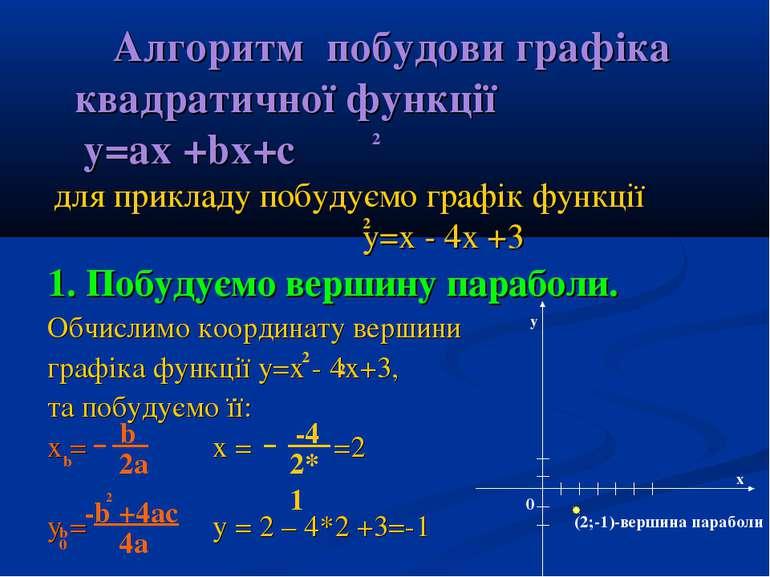 Алгоритм побудови графіка квадратичної функції y=ax +bx+c для прикладу побуду...