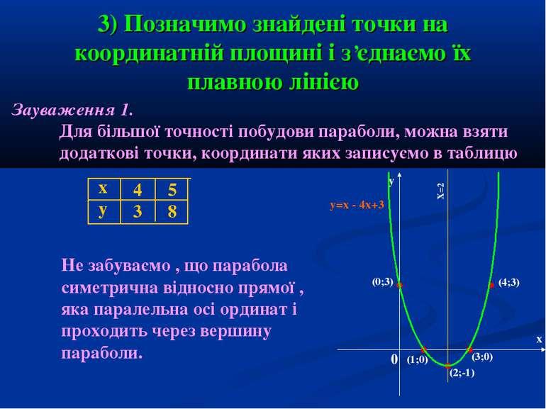 3) Позначимо знайдені точки на координатній площині і з єднаємо їх плавною лі...