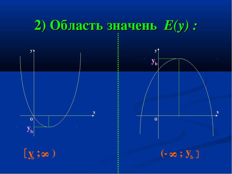 2) Область значень Е(у) : у у х х у b y b y b ; 8 ) (- 8 ; у b 0 0