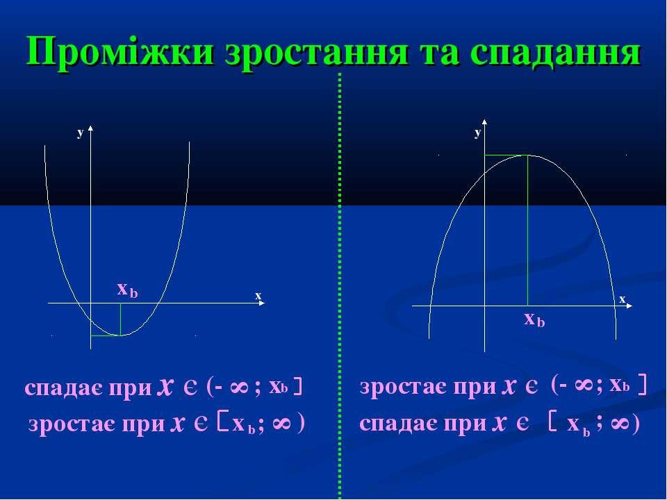Проміжки зростання та спадання x x b b y y x x спадає при х є (- 8 ; х b зрос...