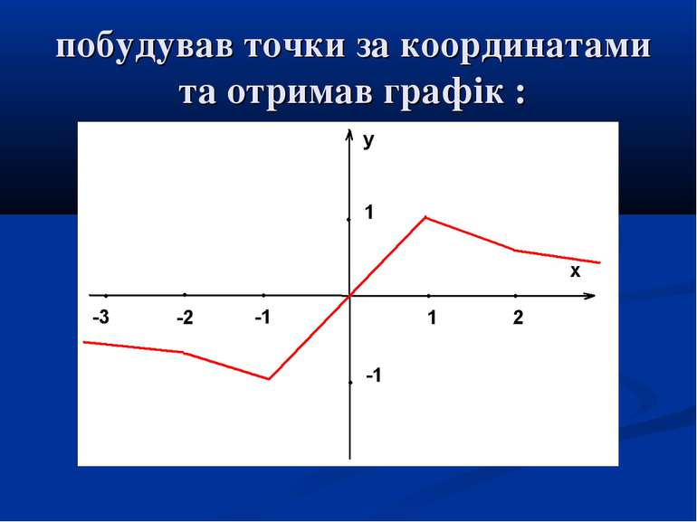 побудував точки за координатами та отримав графік :