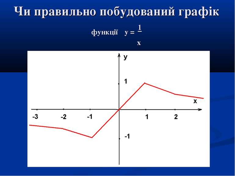 Чи правильно побудований графік функції у = 1 х