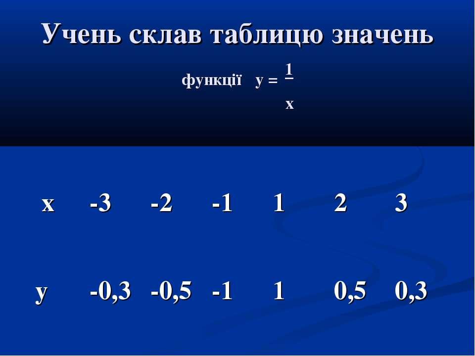 Учень склав таблицю значень функції у = 1 х