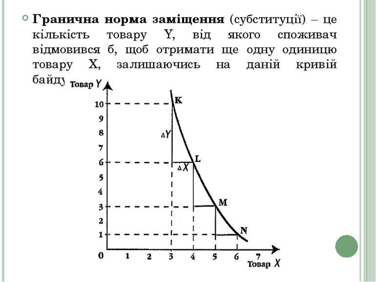 Гранична норма заміщення (субституції) – це кількість товару Y, від якого спо...