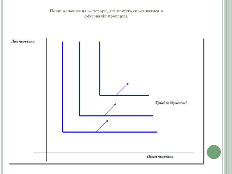 Повні доповнення — товари, які можуть споживатися в фіксованій пропорції.