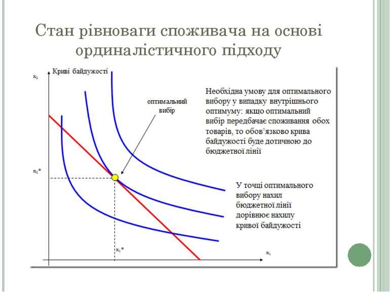 Стан рівноваги споживача на основі ординалістичного підходу