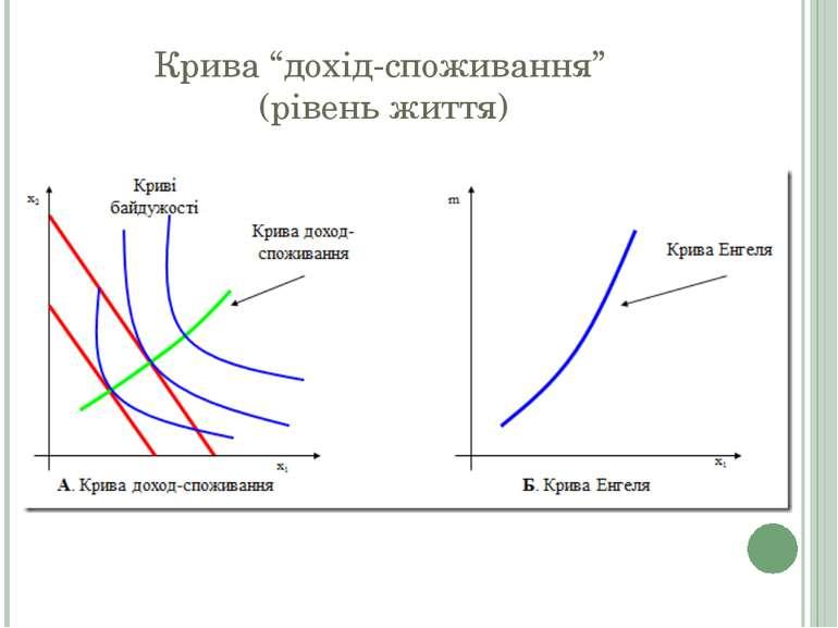 """Крива """"дохід-споживання"""" (рівень життя)"""