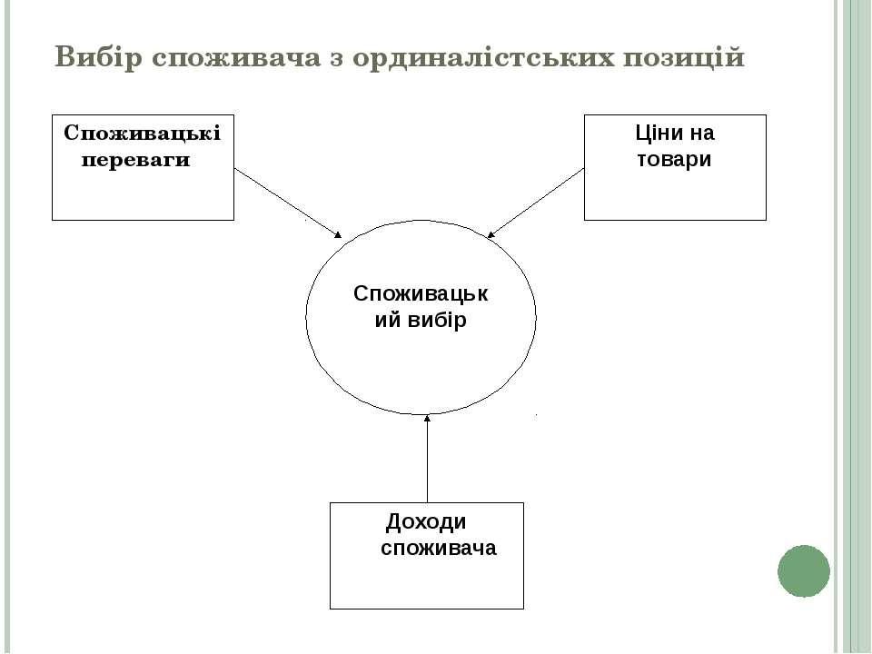 Вибір споживача з ординалістських позицій Споживацький вибір Споживацькі пере...