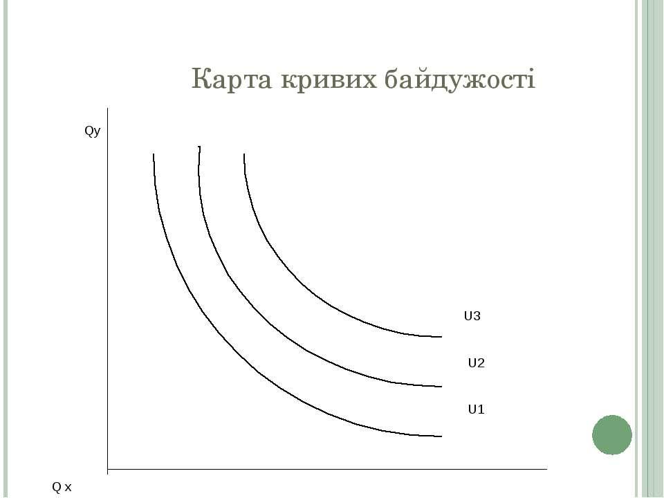 Карта кривих байдужості Qу U3 U2 U1 Q х