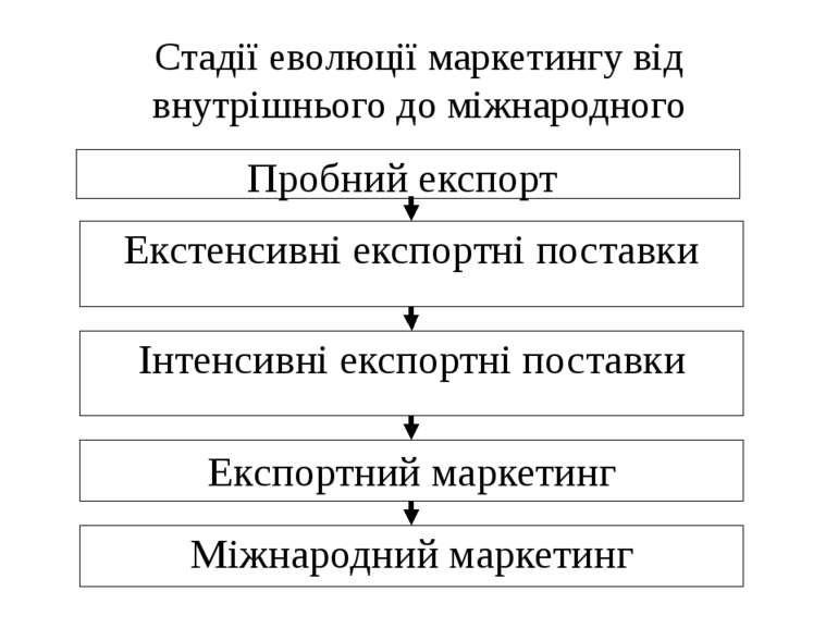 Стадії еволюції маркетингу від внутрішнього до міжнародного Пробний експорт Е...