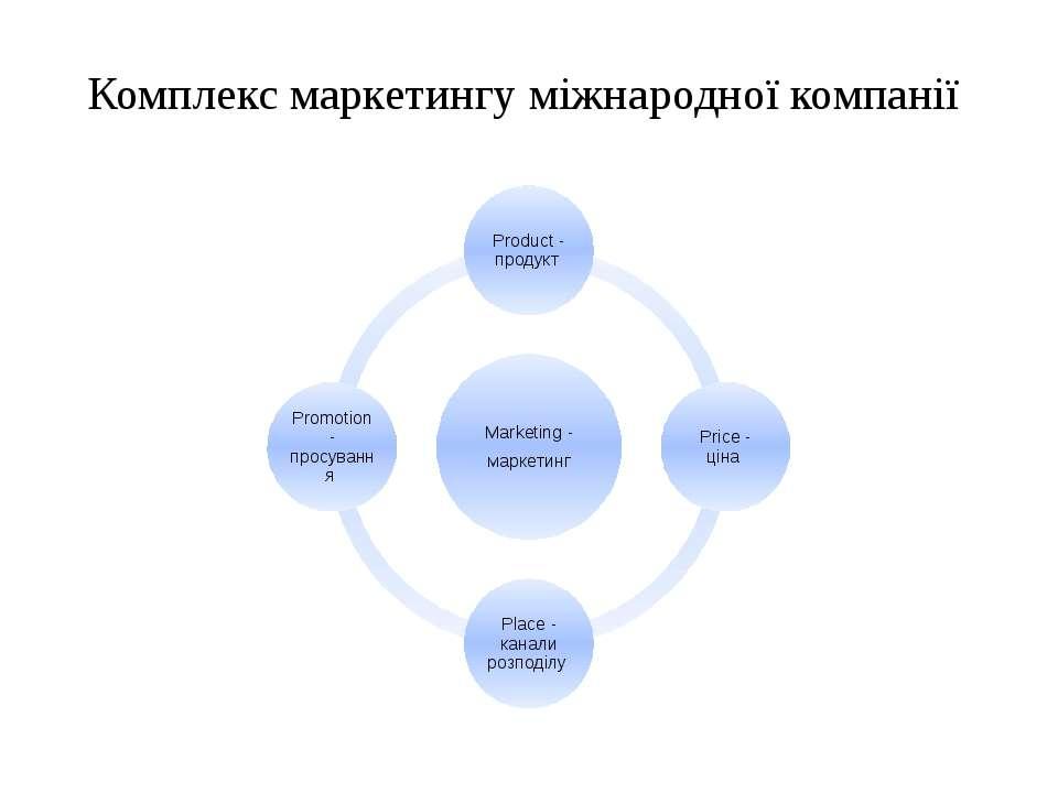 Комплекс маркетингу міжнародної компанії