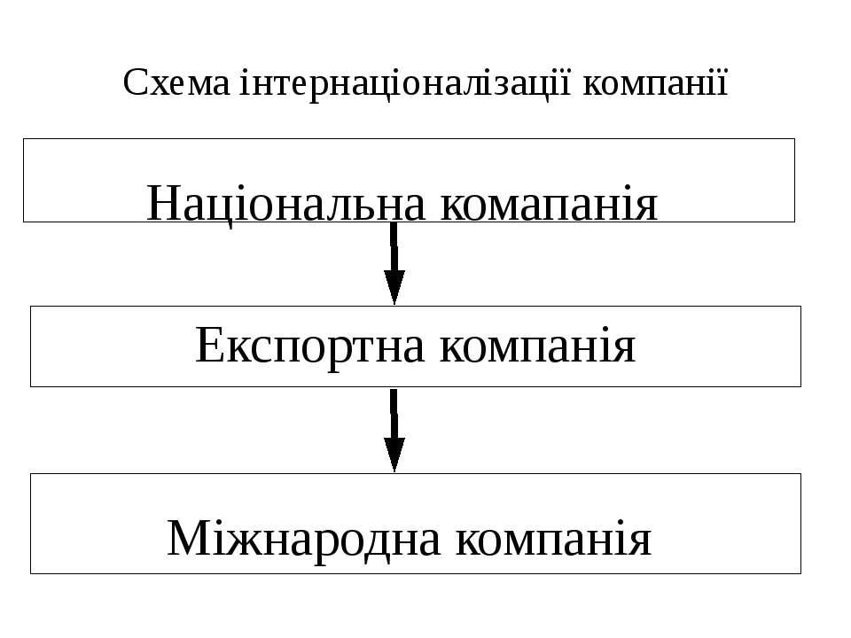 Схема інтернаціоналізації компанії Національна комапанія Експортна компанія М...