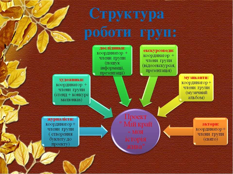 Структура роботи груп:
