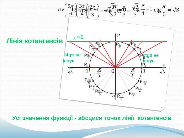 Лінія котангенсів y =1 Усі значення функції - абсциси точок лінії котангенсів...