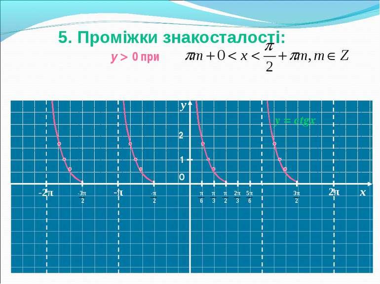 y О 1 -1 y = ctgx -2 2 y 0 при 5. Проміжки знакосталості: x