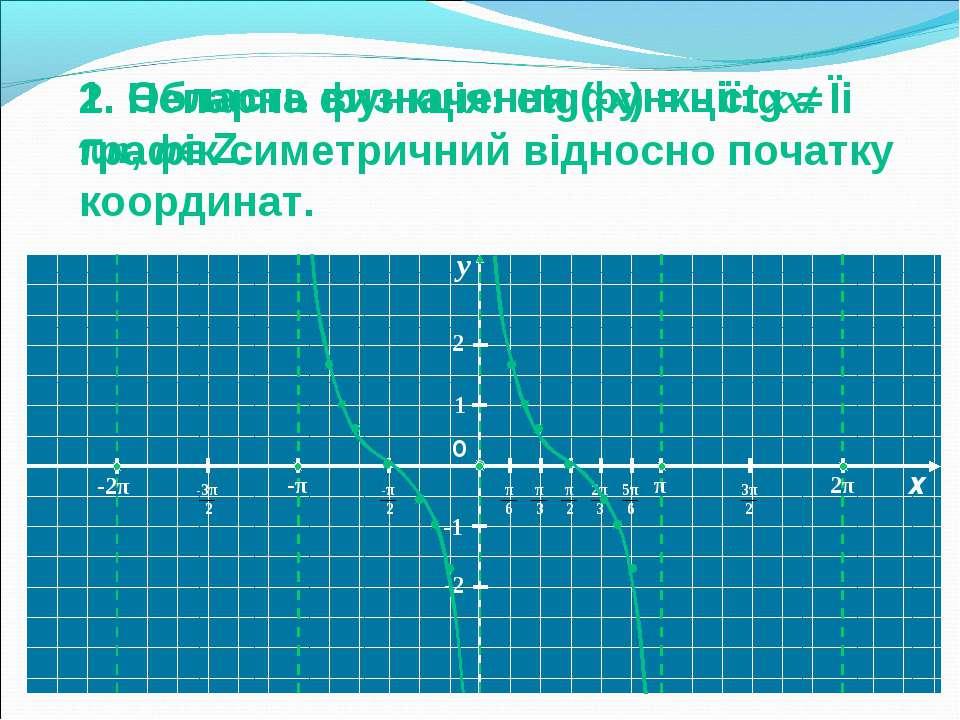 х у 1 -1 -2 2 О 2. Непарна функція: ctg(-x) = - ctgx. Їі графік симетричний в...