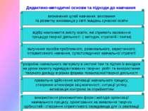 Дидактико-методичні основи та підходи до навчання визначення цілей навчання, ...