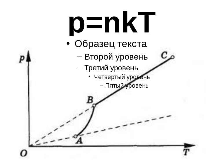 p=nkT