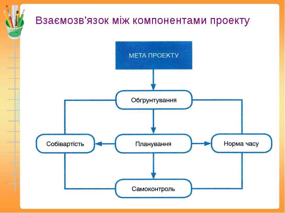Взаємозв'язок між компонентами проекту