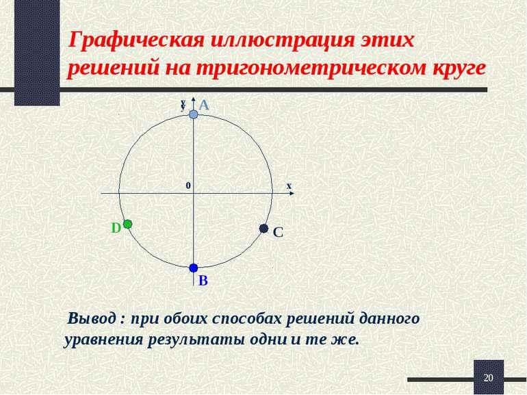 * Графическая иллюстрация этих решений на тригонометрическом круге Вывод : пр...