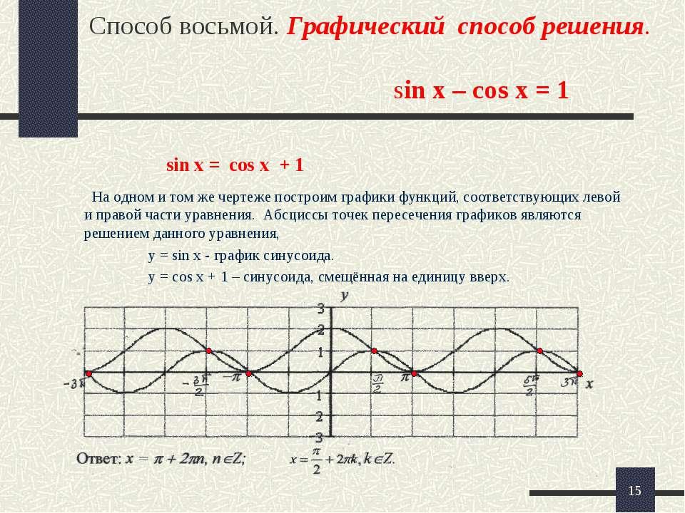 * Способ восьмой. Графический способ решения. sin x – cos x = 1 На одном и то...