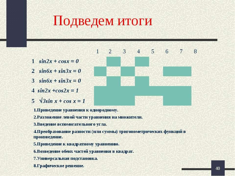 * Подведем итоги 1.Приведение уравнения к однородному. 2.Разложение левой час...