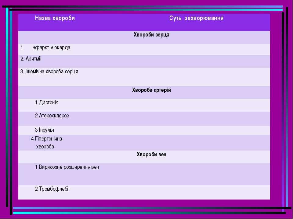 Назва хвороби Суть захворювання Хвороби серця Інфаркт міокарда 2. Аритмії 3. ...