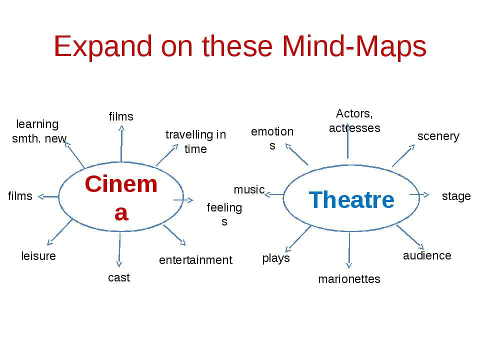 Expand on these Mind-Maps Cinema Theatre learning smth. new films travelling ...