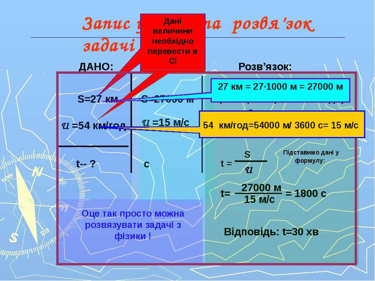 Запис умови та розвя'зок задачі ДАНО: S=27 км U =54 км/год t-- ? СІ: S=27000 ...