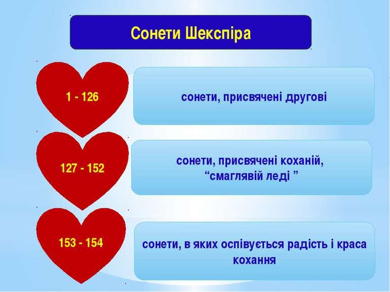 Сонети Шекспіра 1 - 126 127 - 152 153 - 154 сонети, присвячені другові сонети...