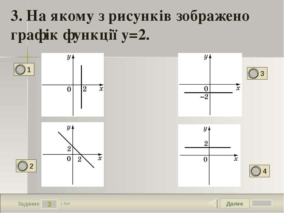 Далее 3 Задание 1 бал. 3. На якому з рисунків зображено графік функції y=2. 1...