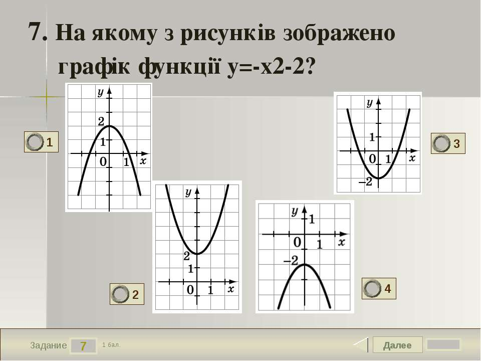 Далее 7 Задание 1 бал. 7. На якому з рисунків зображено графік функції y=-x2-...