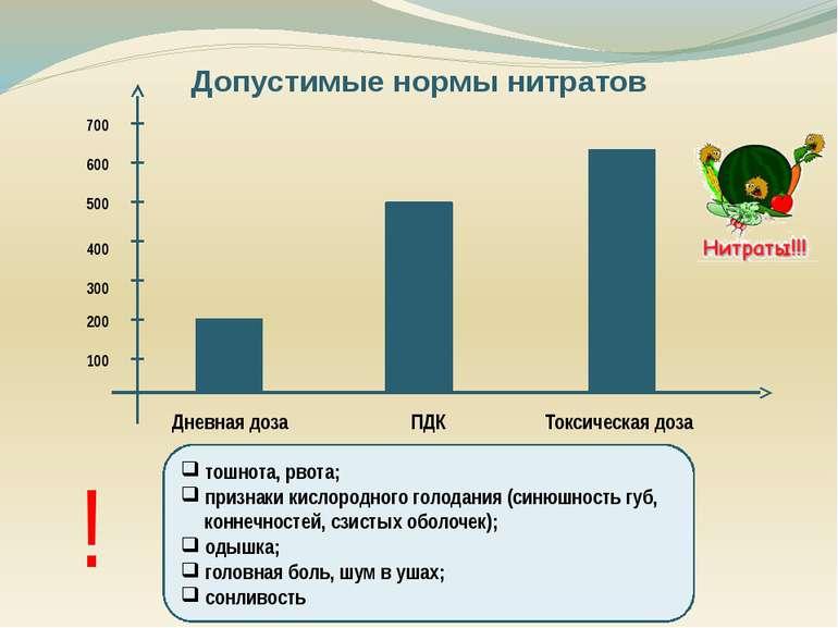 Допустимые нормы нитратов Дневная доза ПДК Токсическая доза 100 200 700 300 6...