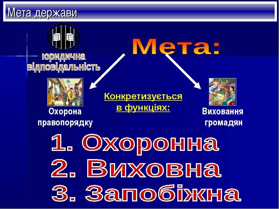 Мета держави Конкретизується в функціях: