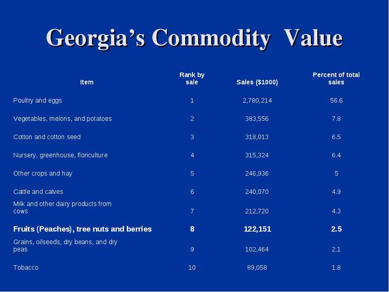 Georgia's Commodity Value