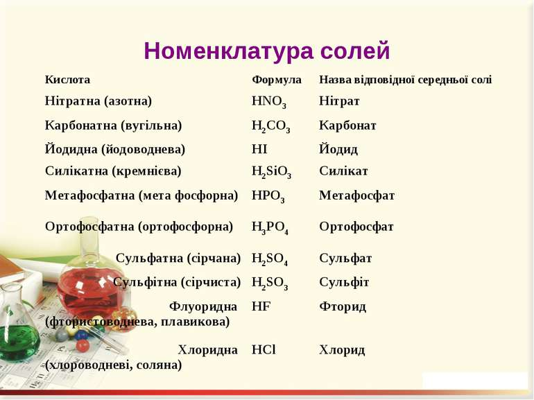 Номенклатура солей Назви солей найважливіших кислот Кислота Формула Назва від...