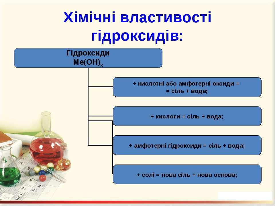 Хімічні властивості гідроксидів: