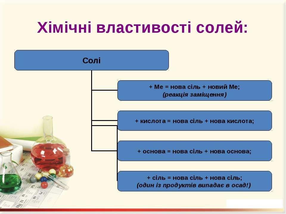 Хімічні властивості солей:
