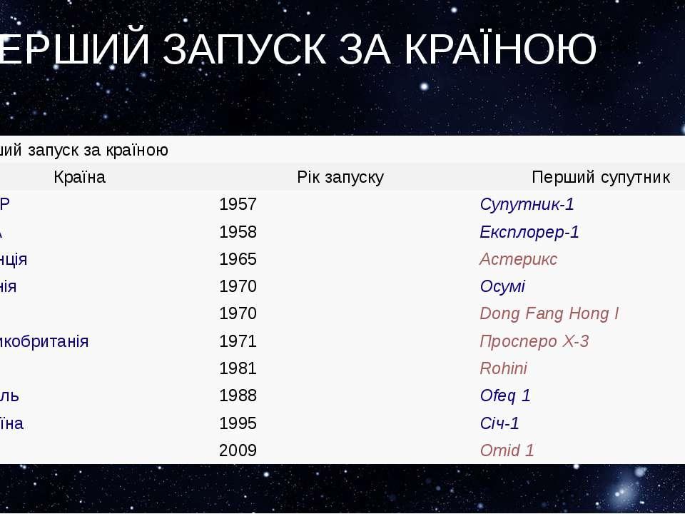 ПЕРШИЙ ЗАПУСК ЗА КРАЇНОЮ Перший запуск закраїною Країна Рік запуску Перший су...