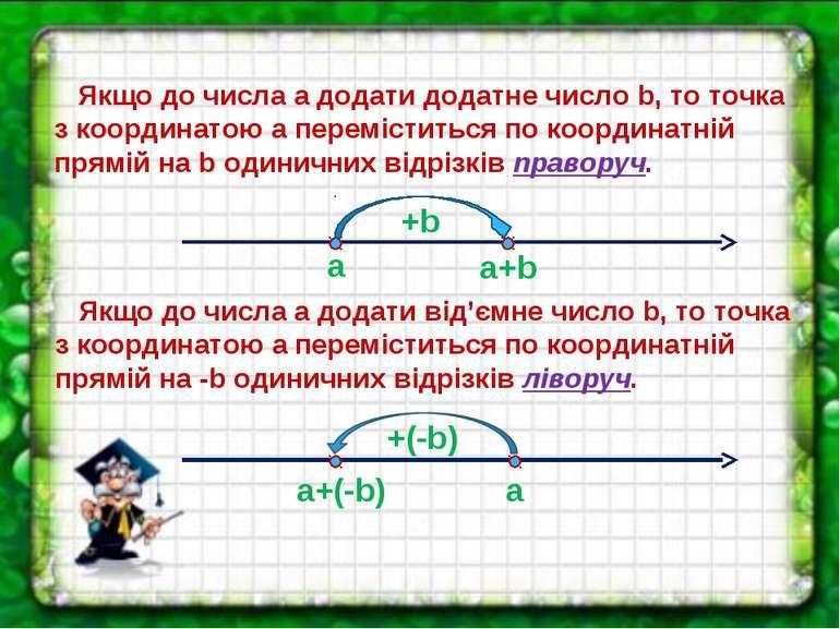Якщо до числа a додати додатне число b, то точка з координатою a переміститьс...