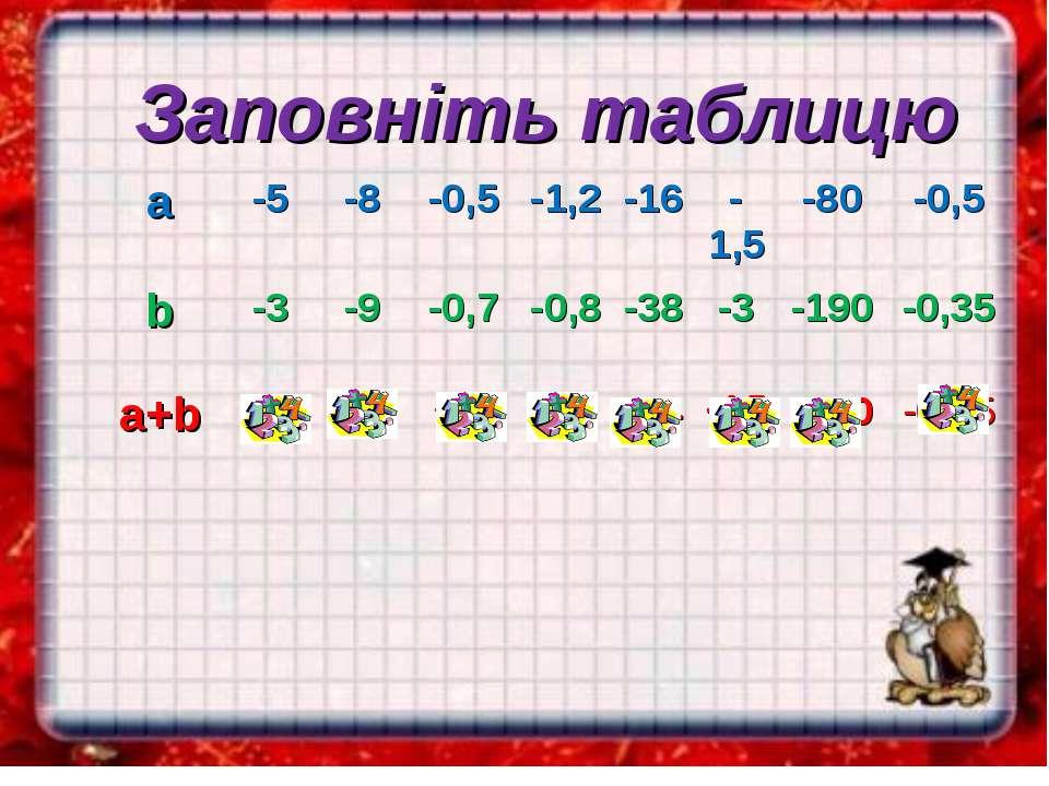 Заповніть таблицю a -5 -8 -0,5 -1,2 -16 -1,5 -80 -0,5 b -3 -9 -0,7 -0,8 -38 -...