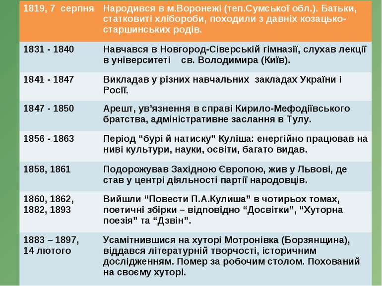 1819, 7 серпня Народився в м.Воронежі (теп.Сумської обл.). Батьки, статковиті...
