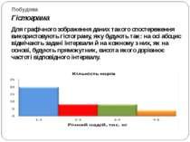 Побудова Гістограма Для графічного зображення даних такого спостереження вико...